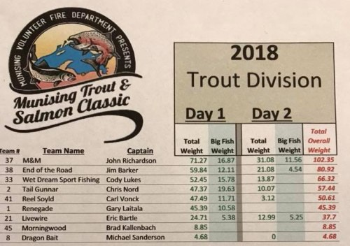 Munising Trout and Salmon Classic Standings 2018 Trout Division