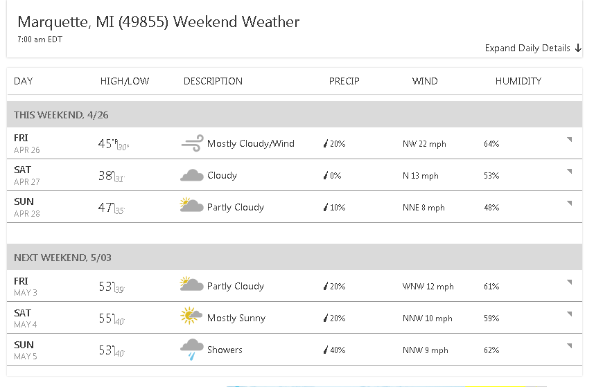 Decent Weather for a U.P. Spring : Photo Credit - weather.com