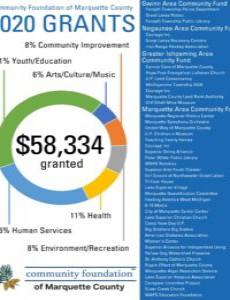 Community Foundation of Marquette Announces 2020 Grant Recipients August 10, 2020